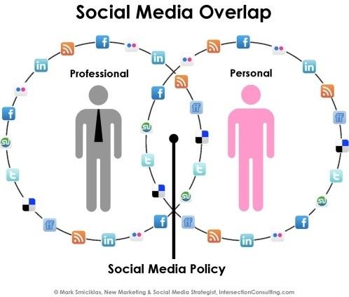 Social Media Overlap- Social Media Policy