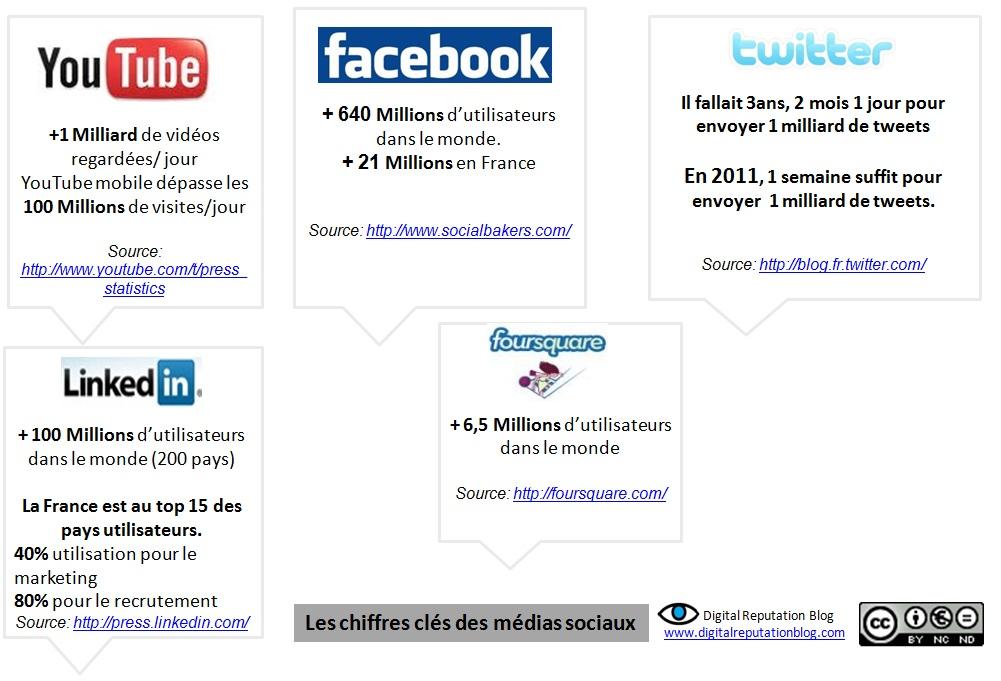 plan de communication digitale pdf