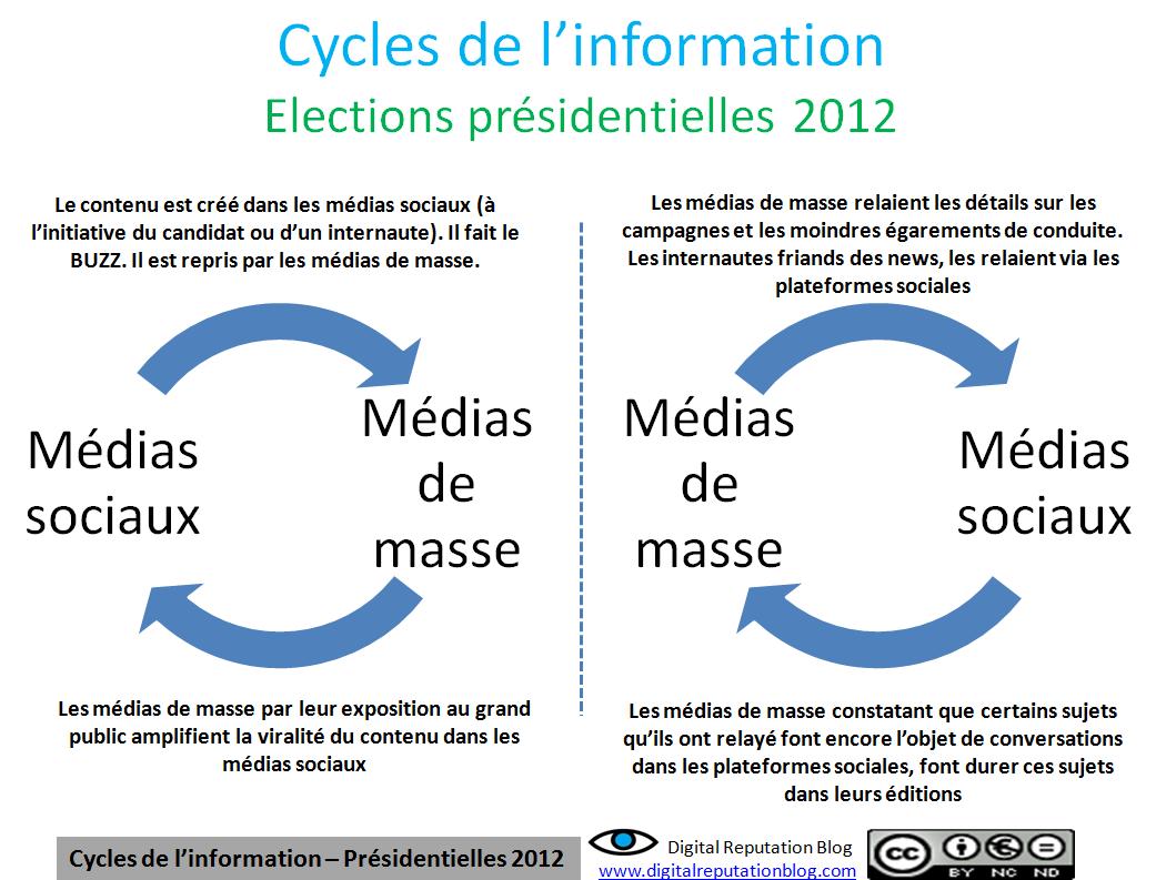 schema_cycle_info_politique